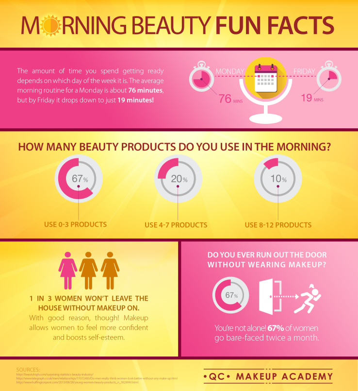 Morning Makeup Fun Facts