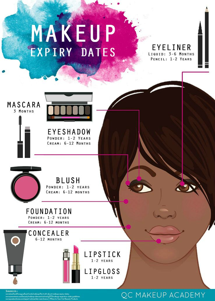 Makeup Expiry Dates