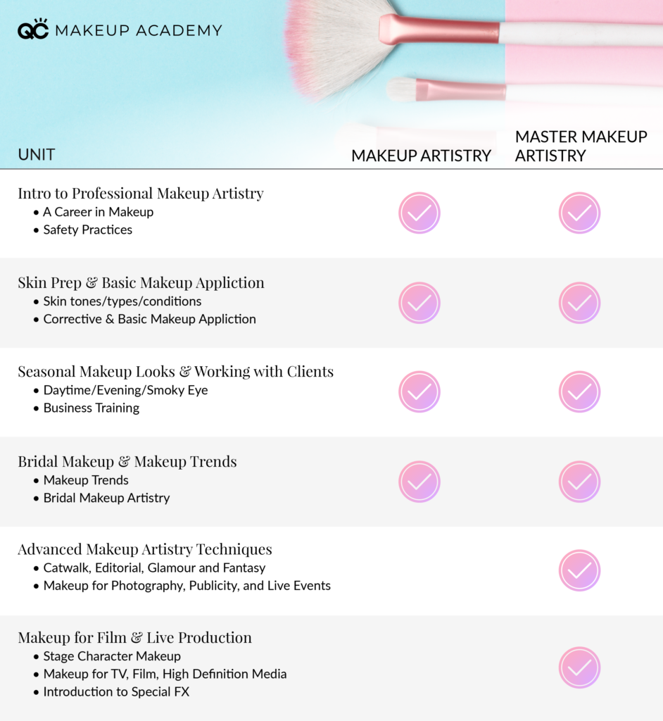 makeup artistry vs. master makeup artistry courses